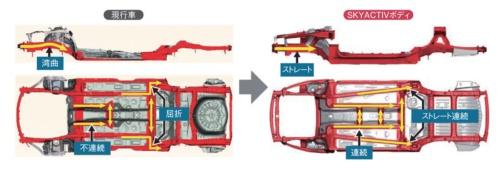 マツダのSKYACTIVボディ(右)と従来骨格(左)との比較。フレームを滑らかに連続させるようにして、効率的に荷重を伝えるようにしている