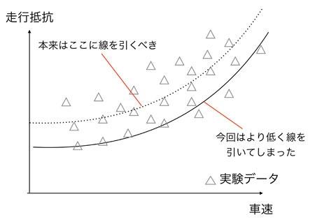 不正の内容。今回は走行抵抗のデータのうち、平均的なところではなく、低い領域のデータを採っていた(図はイメージで実際のデータとは異なる)