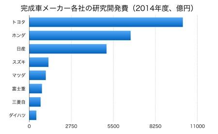 日本の乗用車メーカーの研究開発費の比較(2014年度)