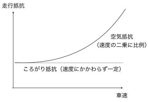 走行抵抗は大きく分けて、速度が上がっても一定の転がり抵抗と、速度の二乗で増加する空気抵抗がある