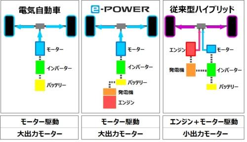 電気自動車(EV)、従来のハイブリッド車(HEV)、e-POWERの比較。e-POWERはEVと同様にモーターだけで駆動力を生み出すのが特徴