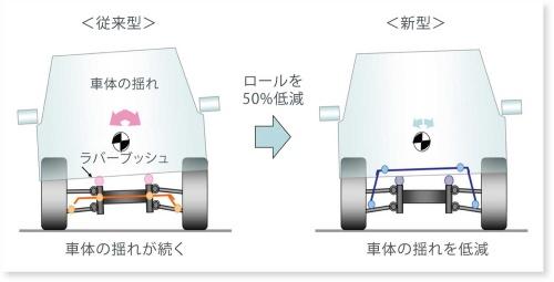 スタビライザーの新旧比較。新型フォレスターではスタビライザーをサブフレームではなく車体に直付けしたので、ロールを抑える効果が向上したほか、操作に対する応答性も向上させている(資料:スバル)