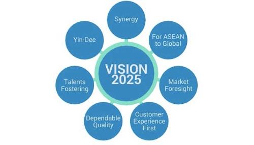 組織を再構築した上で、これから10年後の目指すべき方向を示したビジョン「Mobilizer of Human Driven Communication」を策定した。