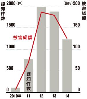 ピークは過ぎたが被害額は高水準<br />●金融商品関連の特殊詐欺の推移