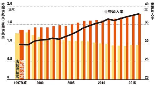 事業の軸を、宅配へと移してきた<br />●日本生協連に加入する主要生協の合計営業実績