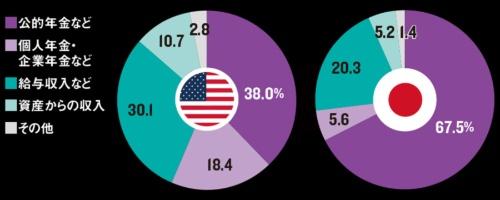 米国は個人年金の割合が大きい<br /><span>●日米の65歳以上世帯の収入構成</span>
