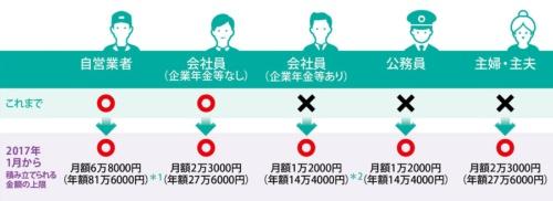 個人型確定拠出年金の利用対象者が拡大する<br /><span>●制度変更前後の比較</span>