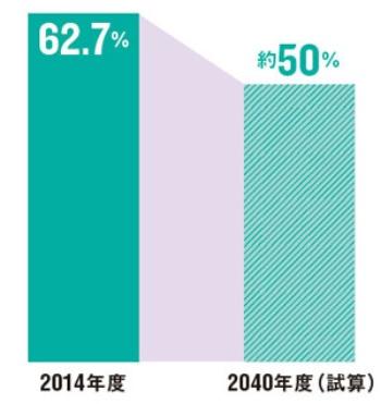 公的年金のみだと現役時代の収入の半分に<br /><span>●厚生年金と基礎年金の合計による所得代替率の推移</span>