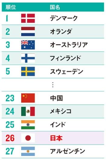 日本の年金制度の総合力は中国より低い<br /><span>●グローバル年金指数ランキング(2016年度)</span>