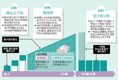3つの税制メリットを受けられる<br /><span>●確定拠出年金制度の仕組み</span>