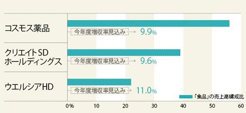 食品がドラッグストアの急成長をけん引<br /><small>●各社の食品分野の売上高構成比と今年度増収率見込み</small>