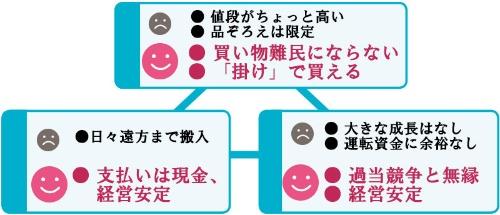 "<span style=""color:#00b3cd;font-weight:bold;font-size:1.1em;"">皆が少し我慢することで皆が得する<br /> ●沖縄の「共同店」の経営モデル</span>"