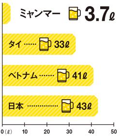 """<span class=""""bp_shoulder2""""><span class=""""bp_shoulder_s"""">飲酒文化</span>はまだ<span class=""""bp_shoulder_s"""">定着</span>していない</span><br />●1人当たりのビール年間消費量"""
