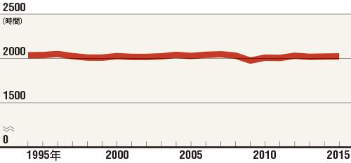 長時間労働は一向に減っていない<br />●日本における一般労働者の年間総実労働時間の推移