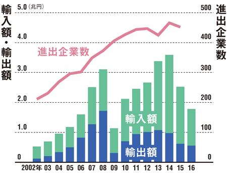 "<span class=""nbdf386"">資源に左右されやすい経済関係が続いてきた<br />●日本からロシアへの輸出と輸入、進出企業の推移</span>"
