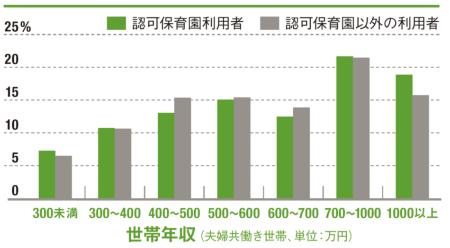 "<span style=""color:#5EA132;font-weight:bold;font-size:1.2em;"">高所得世帯の利用が多い<br/ >●認可保育園利用者とそれ以外の分布</span>"
