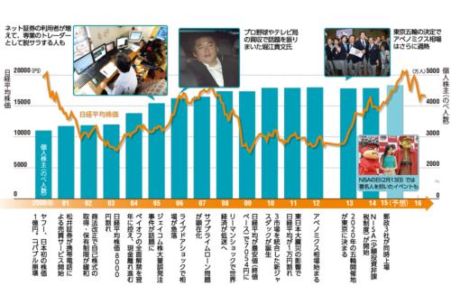 (写真=左:朝日新聞社、右:時事)