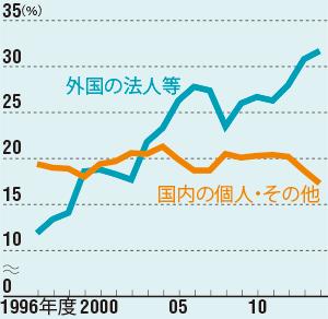個人投資家の掘り起こしが急務<br/>●株式保有比率の推移