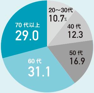60歳以上で6割を占める<br/>●NISA口座買付総額の世代別内訳
