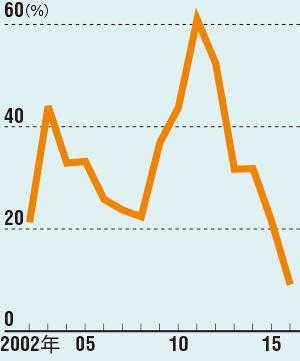 4年前から急速に減少<br/>●新規設定に占める毎月分配型投信の比率