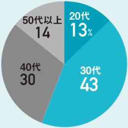 利用者の大半は若年層<br/>●お金のデザイン「THEO」利用者の内訳