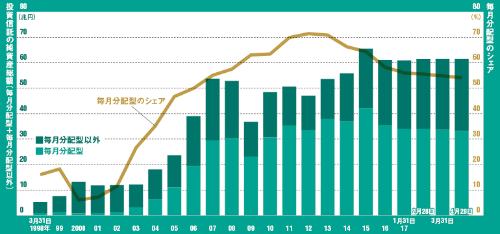 いまだに毎月分配型が残高の半分を占める<br /><small>●投資信託(ETFは除く)の純資産総額と毎月分配型のシェアの推移</small>