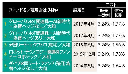 新規設定のテーマ型ファンドが売れる<br /><small>●大和証券 2017年4月の月次販売ランキング</small>