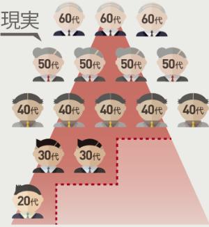 40代以上が増え、ピラミッドの外に多くの社員がはみ出した状態。ピラミッドは大きく縮小している