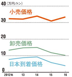 "<span class=""nbdst1"">小売価格が輸入や卸売価格の下落ほど下がっていない<br />●プロパンガスの日本到着・卸売価格とLPガス小売価格(東京)の推移</span>"
