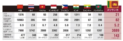 """<span style=""""color:#941d3d;"""">比較的賃金は安いが1人当たりGDPは高い<br/>●アジアの主な国の経済指標比較(2015年)</span>"""