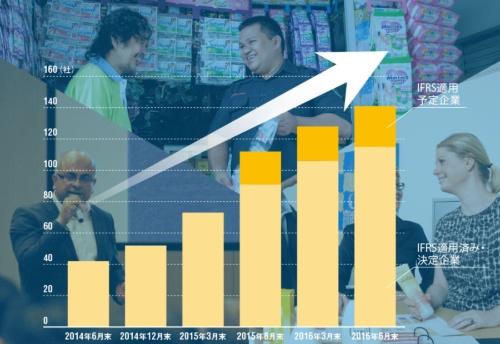昨年から急速に増えてきた<br/>●IFRS(国際会計基準)適用企業の推移