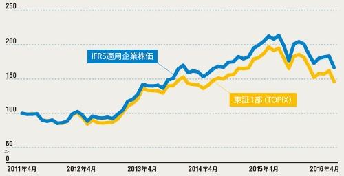 適用企業の方が一貫して市場の評価が高い<br/>●IFRS適用企業と東証1部企業全体の株価推移
