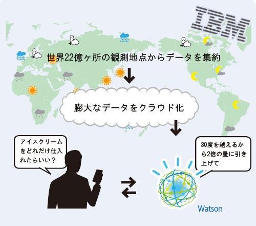 人工知能ソフト「ワトソン」を使い必要な気象情報を得る<br/>●IBMが開発を進めている気象予報サービス