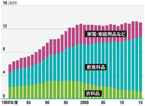 衣料品の売上高減少が目立つ。大手の利益は過去2年間で激減<br/>●大型スーパーの売上高