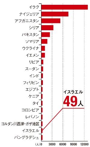 2014年のテロによる死者数