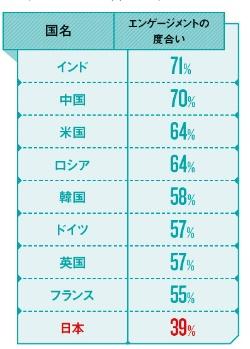 日本は他国と比べやる気が低い<br/>●主な国の社員の会社への信頼や仕事への熱意(=エンゲージメント)(2015年)