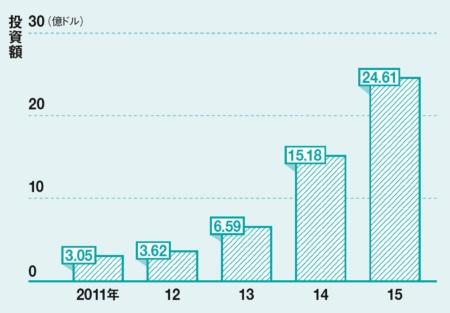 投資規模は右肩上がりに<br/>●HRテック関連企業の資金調達額の推移