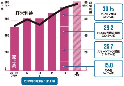 6期連続増収、3期連続増益へ<br/>●エレコムの業績推移(連結)