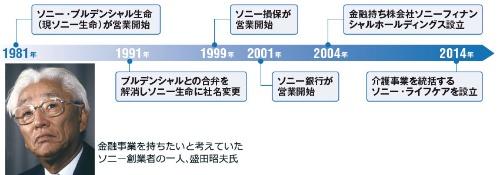 盛田昭夫氏の夢が始まりだった<br /><span>●ソニーの金融事業の歴史</span>