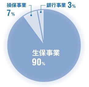 生保事業が経常収益の9割を占める<br /><span>●ソニーFHの経常収益の構成比(2014年度)</span>