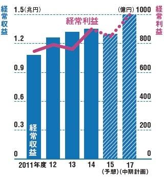 <span>●ソニーFHの経常収益と経常利益の推移</span>