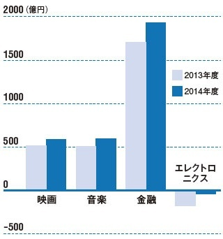 <span>●ソニーグループの事業ごとの営業損益</span>