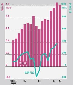 ●カルソニックカンセイの売上高と営業利益