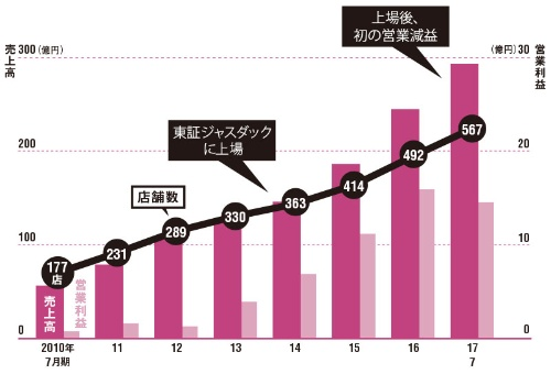 急成長は続くが減益に転じた<br />●鳥貴族の業績と店舗数の推移