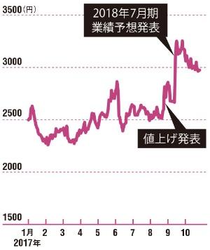 値上げを市場は好感<br />●鳥貴族の株価(終値)の推移