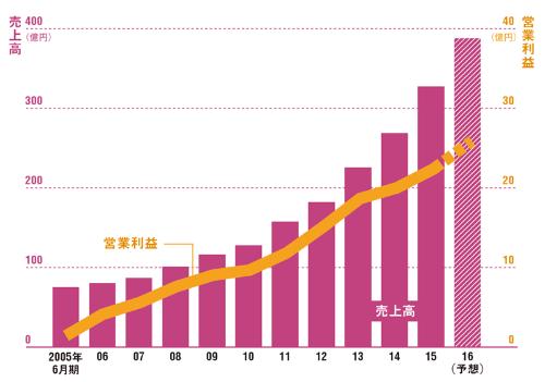 収益性高い「食べ放題」のモデルを確立して成長<br/>●売上高と営業利益の推移