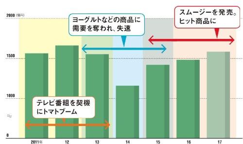 "<span class=""pkL"">国内加工食品事業は回復を始めた</span><br><span class=""pk""><small>●カゴメの国内加工食品事業の売上高の推移</small></span>"
