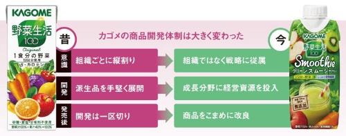"<span class=""pkL"">カゴメの商品開発体制は大きく変わった</span>"