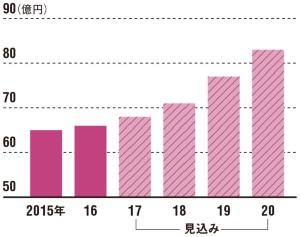 """<span class=""""text-b"""">IoTリモコンの普及が成長促す市場</span><br />●日本のHEMS市場"""