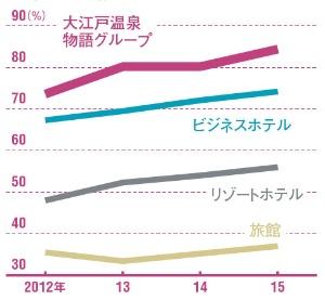 客室稼働率の高さが際立つ<br />●年間の平均稼働率